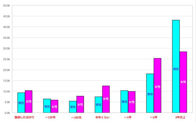 ワクワクメール会員の利用期間 棒グラフ