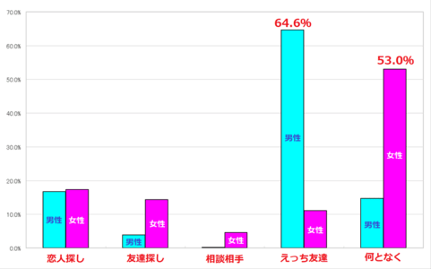 ワクワクメールユーザーの利用目的 棒グラフ
