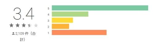 Google Playでのハピメの評価