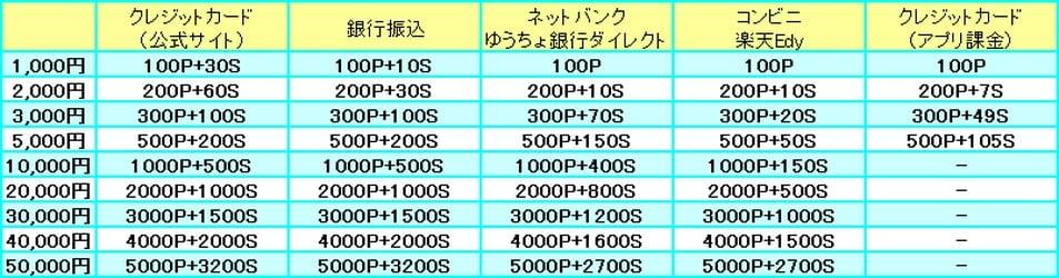 表:ポイント購入方法別 ポイント加算量