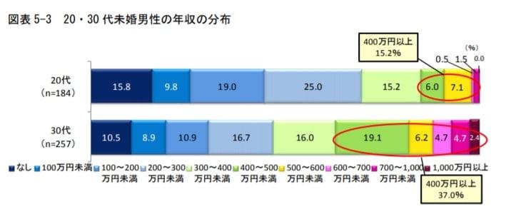 明治安田生活福祉研究所 20代~30代の未婚男性の年収分布図
