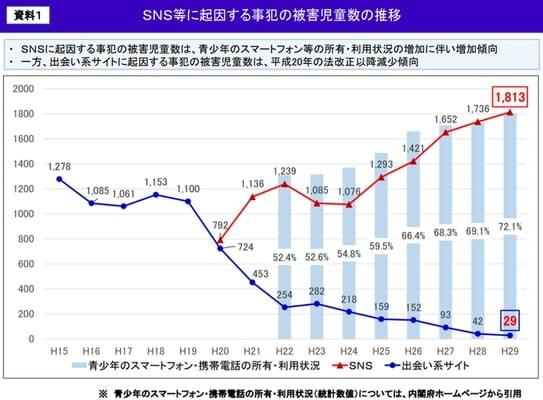 コミュニティサイトおよび出会い系サイトに起因する事犯の被害児童数の推移 折れ線グラフ