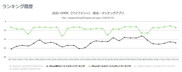 iOS用アプリ『YYC』 ダウンロードランキングの推移とセールスランキングの推移