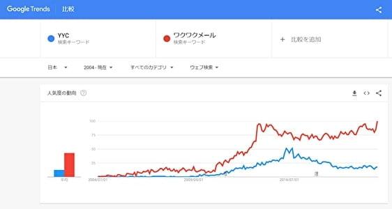 Google Trends ワクワクメールとYYCの検索数比較グラフ