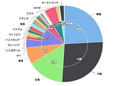 国別訪日外国人数 (2018年) 円グラフ