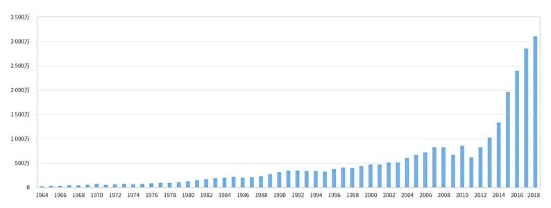 年別訪日外国人数の推移(1964年以降) 棒グラフ