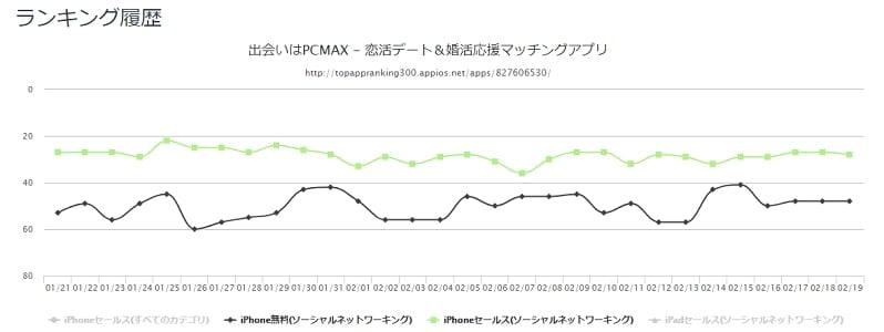 PCMAXアプリ ダウンロード数と売上のランキング推移 折れ線グラフ