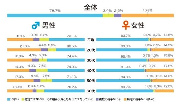 日本人の不倫・浮気調査 結果グラフ
