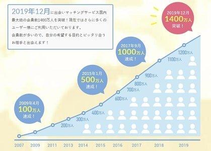 PCMAXの累計登録数の推移 2007年~2020年 折れ線グラフ