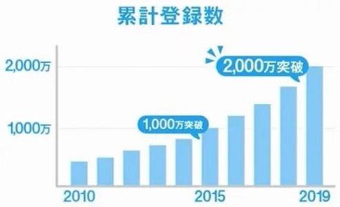 ハッピーメールの累計登録数の推移 2010年~2019年 棒グラフ