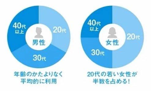 ハッピーメールの会員の年齢層 円グラフ