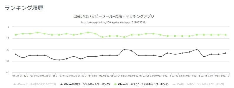 ハッピーメールアプリ ダウンロード数と売上のランキング推移 折れ線グラフ