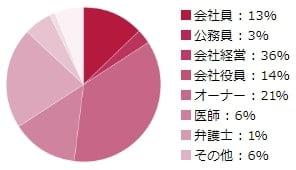 シュガーダディの男性会員の職業別比率 円グラフ