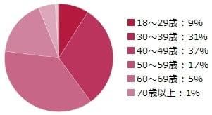 シュガーダディの男性会員の年齢層 円グラフ