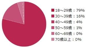 シュガーダディの女性会員の年齢層 円グラフ