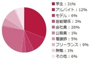 シュガーダディの女性会員の職業比率 円グラフ