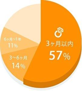 ユーブライド(youbride)で成婚し、退会した人たちのユーブライドの利用月数 円グラフ