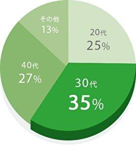 ユーブライド(youbride)の会員の年齢層 円グラフ