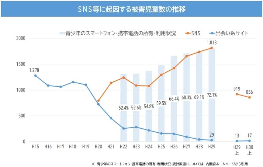 SNSと出会い系サイトの犯罪件数比較 経年変化 折れ線グラフ
