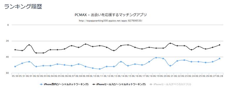 PCMAXアプリ ダウンロードランキングとセールスランキングの推移