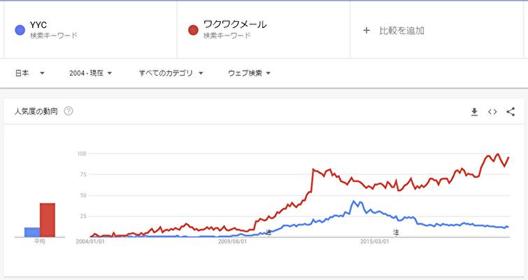 Google Trends ワクワクメールとYYCの検索回数の比較 折れ線グラフ