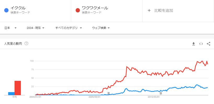 Google Trends ワクワクメールとイククルの比較 2004年から現在まで