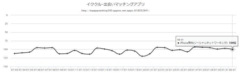iOS版アプリ『イククル』 ダウンロード数ランキング推移 折れ線グラフ